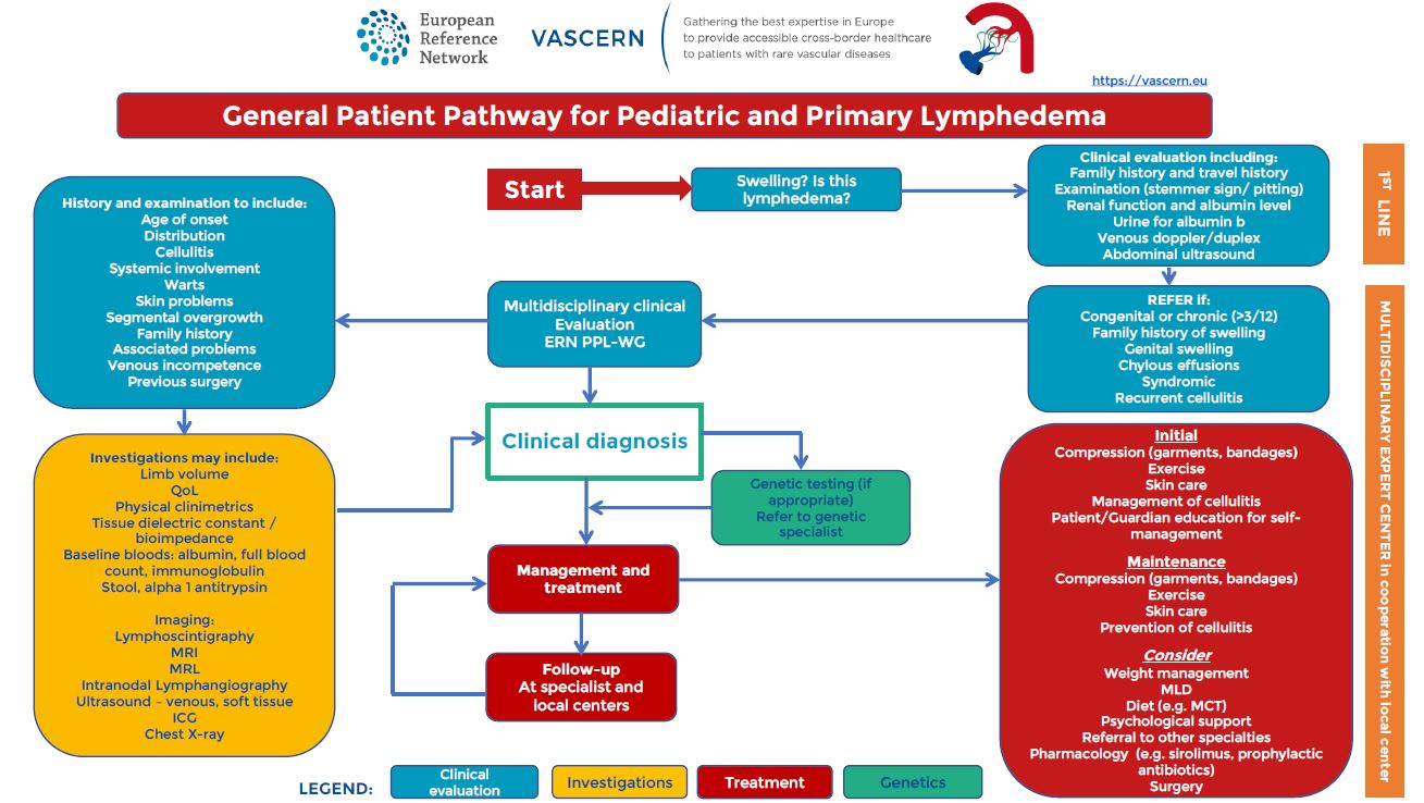 General Patient Pathway for Pediatric and Primary lymphedema now available